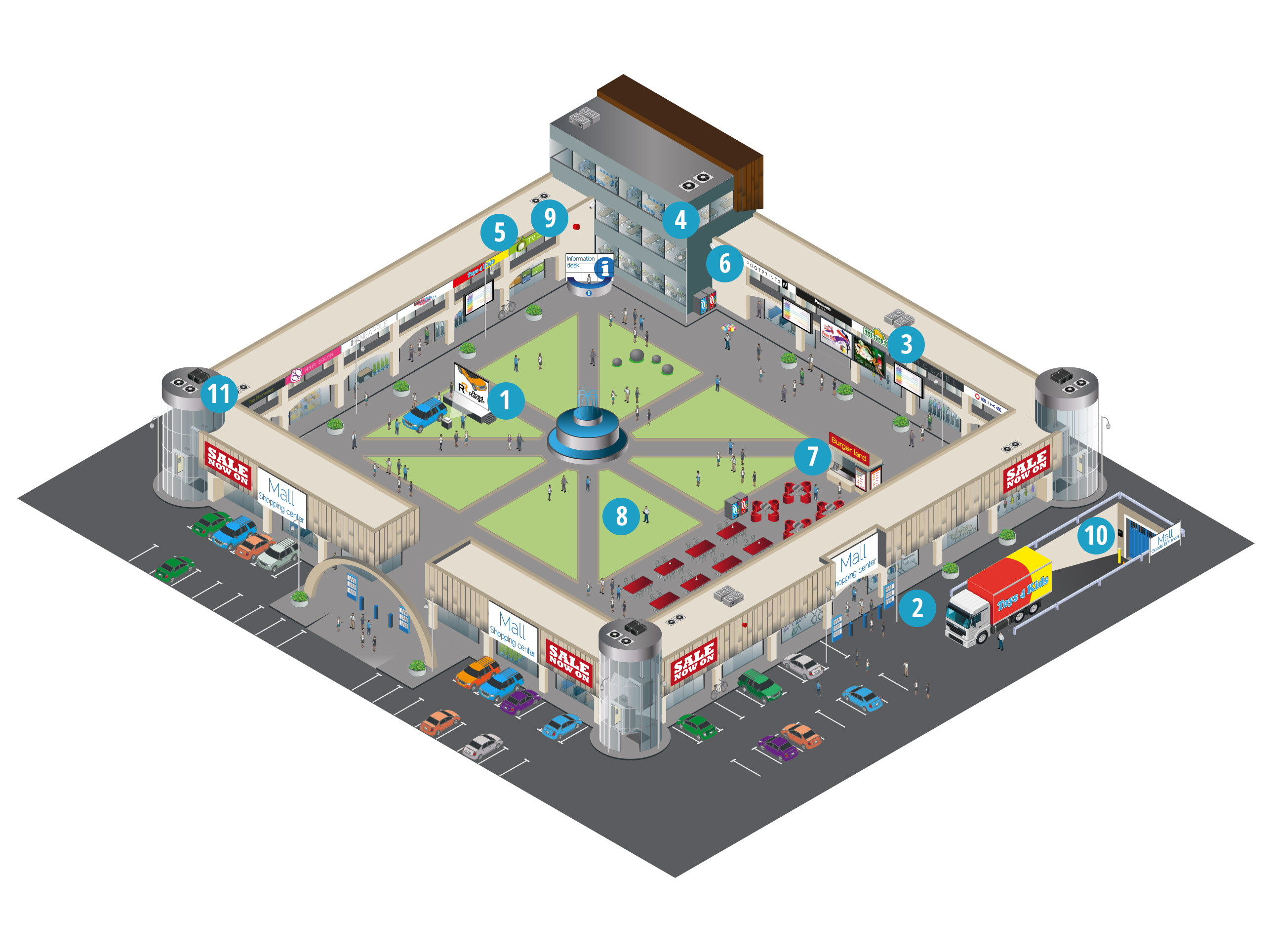How do Panasonic solutions support the shopping centre sector?